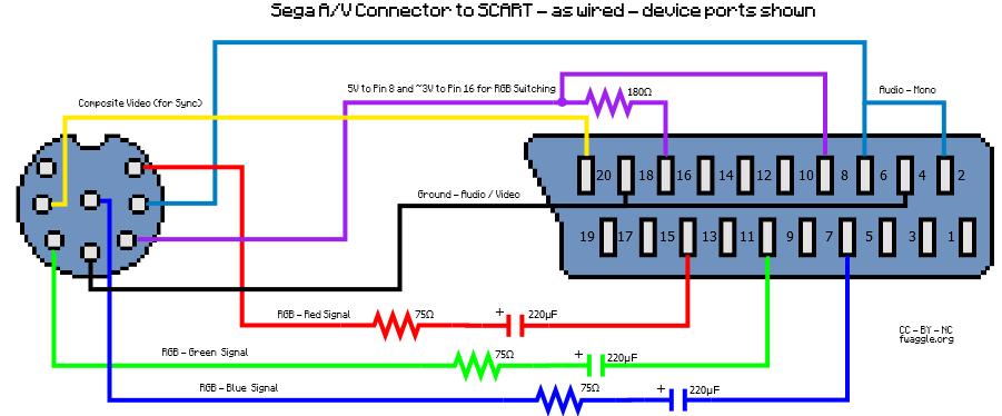 Sega AV - SCART cable
